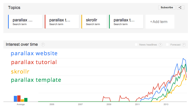 Parallax Scrolling Trend