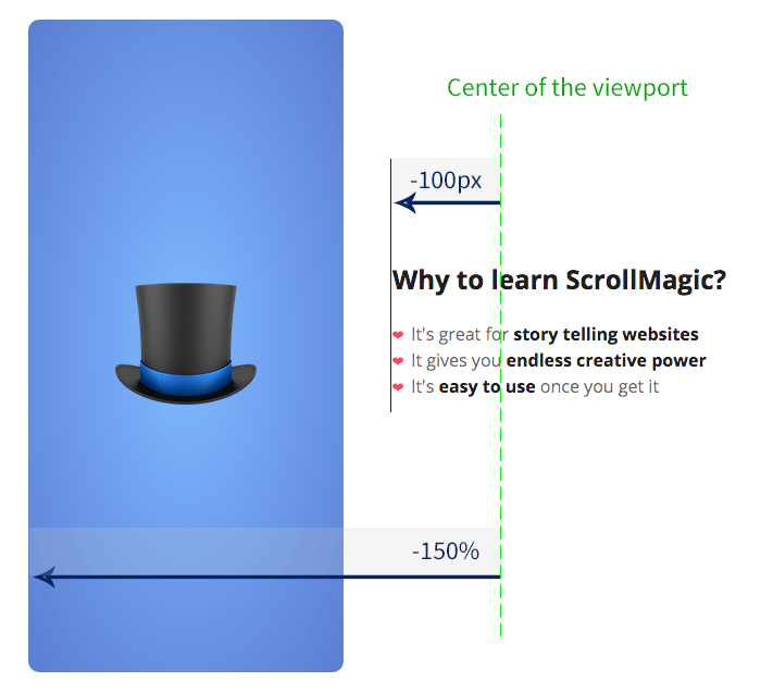 Simple ScrollMagic Tutorial Layout