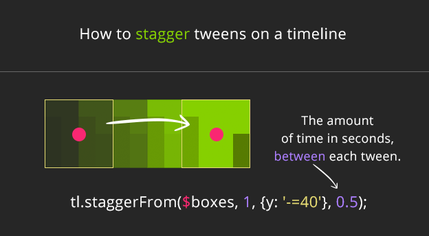 GreenSock staggerFrom Tutorial