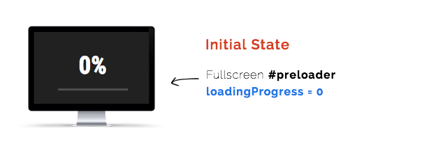 imagesLoaded and GreenSock preloading screen
