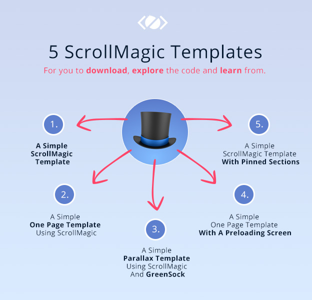 Download Free ScrollMagic Templates