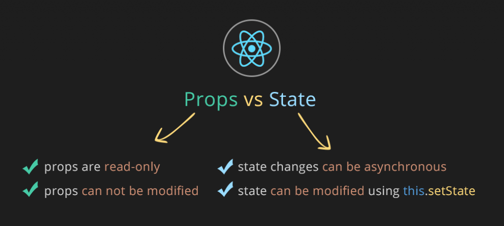 React props vs React state