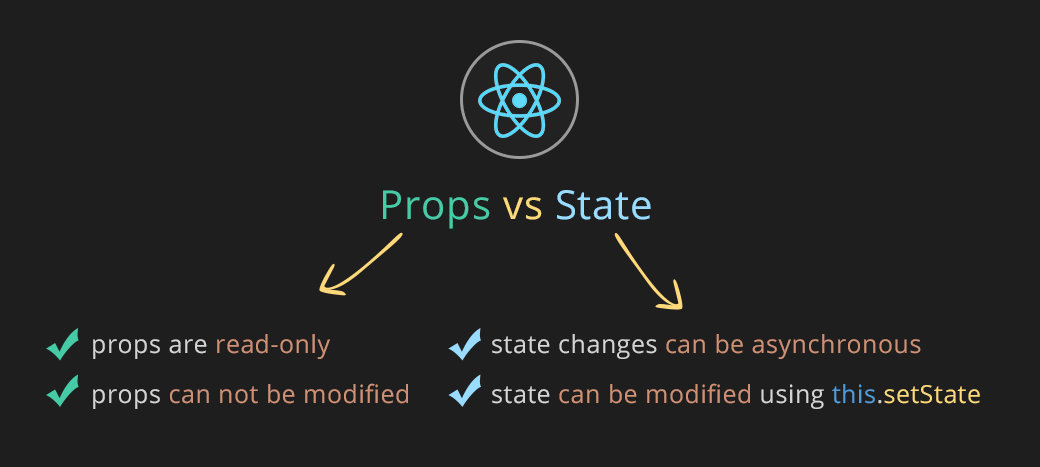 React tutorial for beginners - The Beginner's Guide to Learning React
