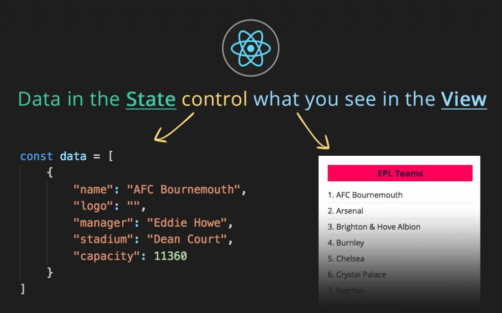 React state controls the way components are rendered on the page.