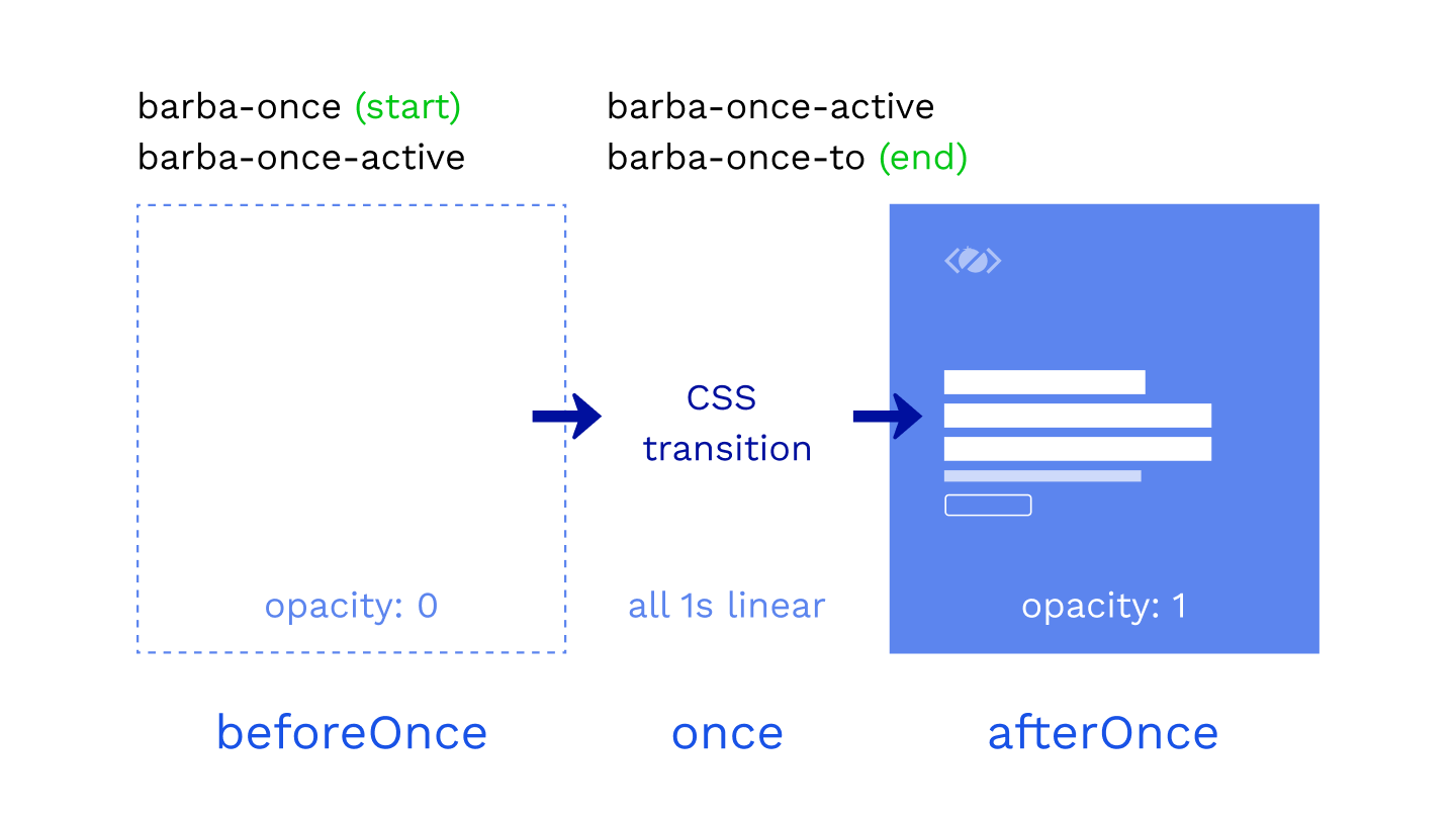 Barba CSS with once hook